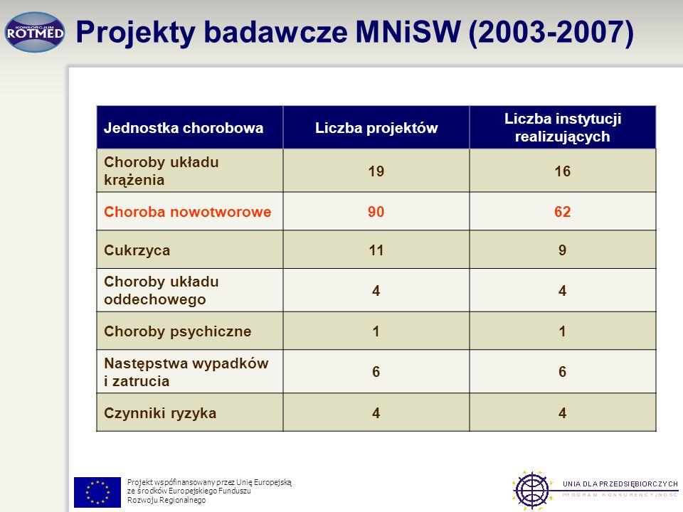 Projekty badawcze MNiSW (2003-2007)