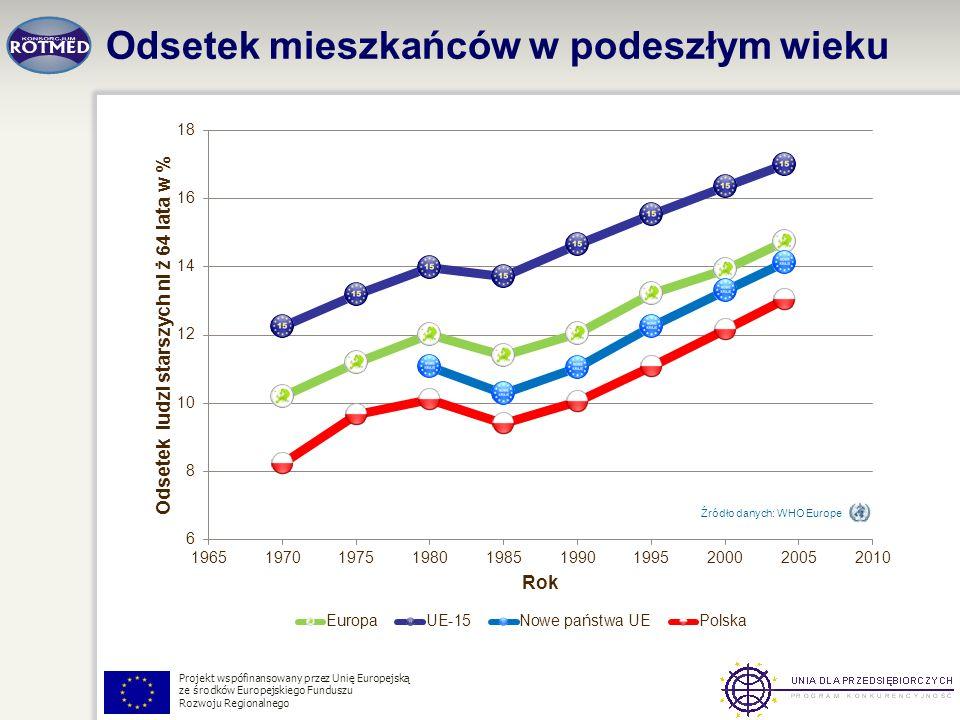 Odsetek mieszkańców w podeszłym wieku