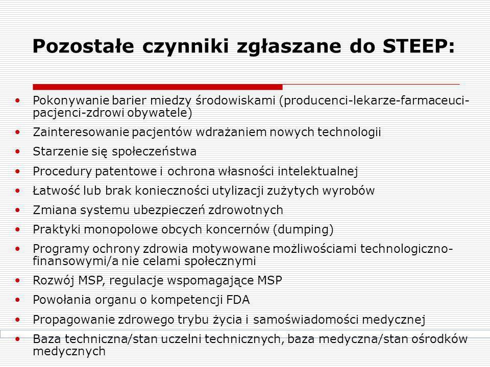 Pozostałe czynniki zgłaszane do STEEP: