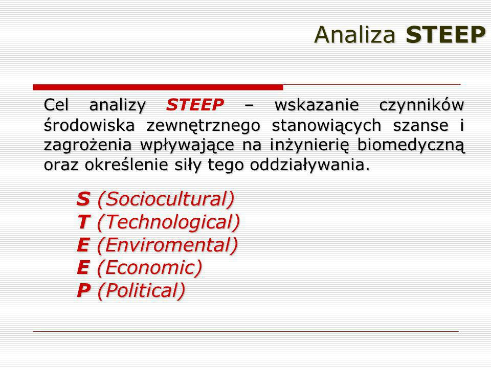 Analiza STEEP