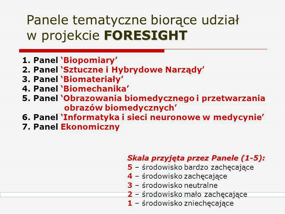 Panele tematyczne biorące udział w projekcie FORESIGHT