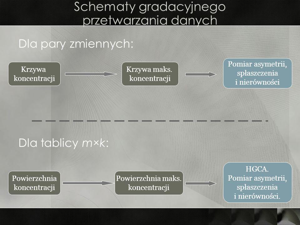 Schematy gradacyjnego przetwarzania danych