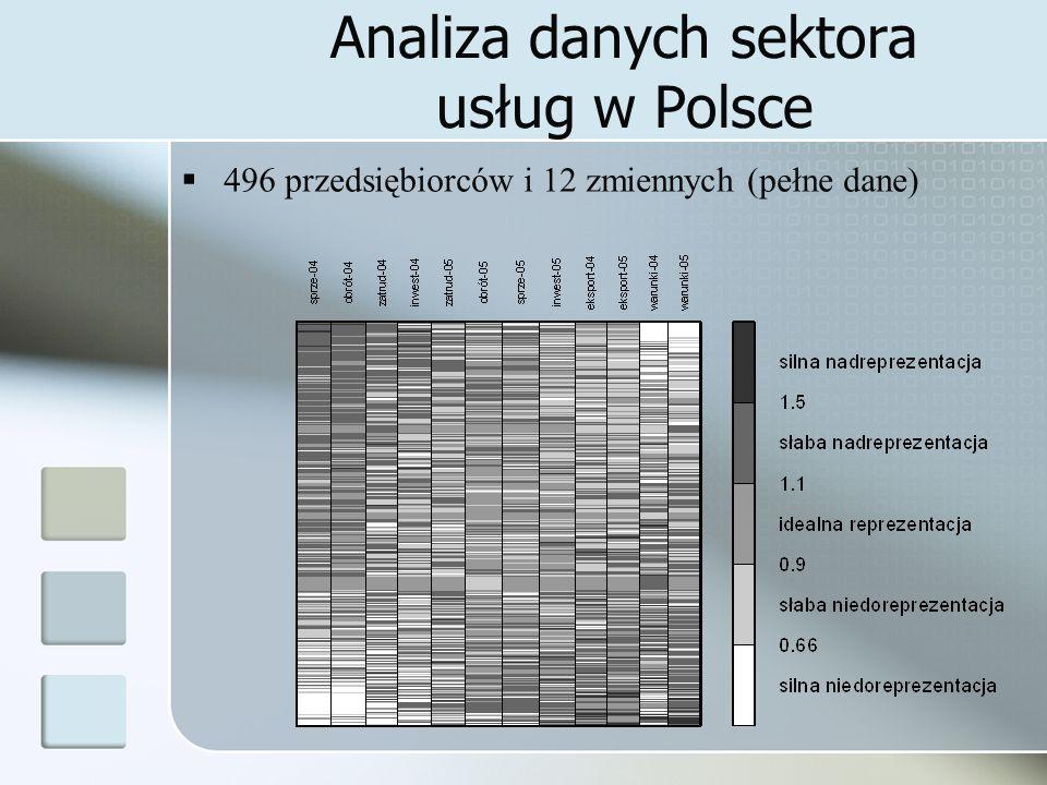 Analiza danych sektora usług w Polsce