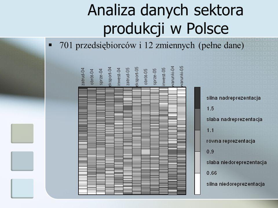 Analiza danych sektora produkcji w Polsce