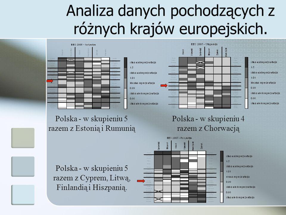 Analiza danych pochodzących z różnych krajów europejskich.