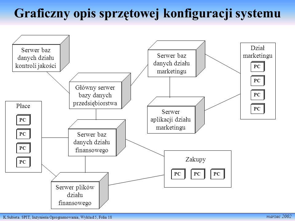 Graficzny opis sprzętowej konfiguracji systemu