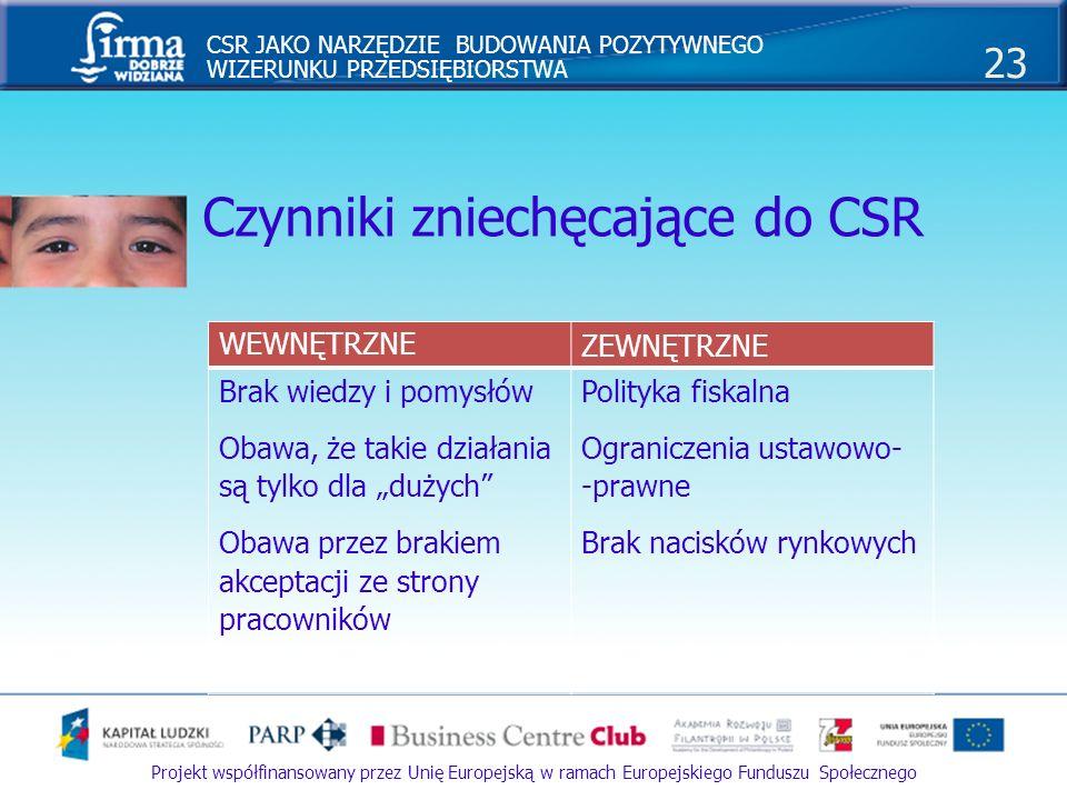 Czynniki zniechęcające do CSR