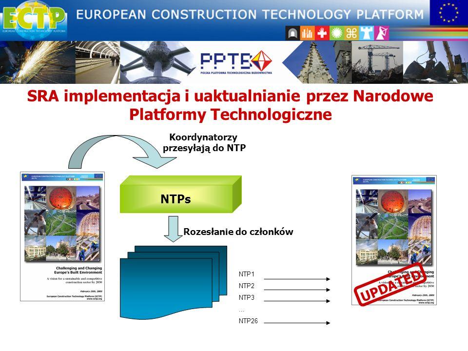 SRA implementacja i uaktualnianie przez Narodowe Platformy Technologiczne
