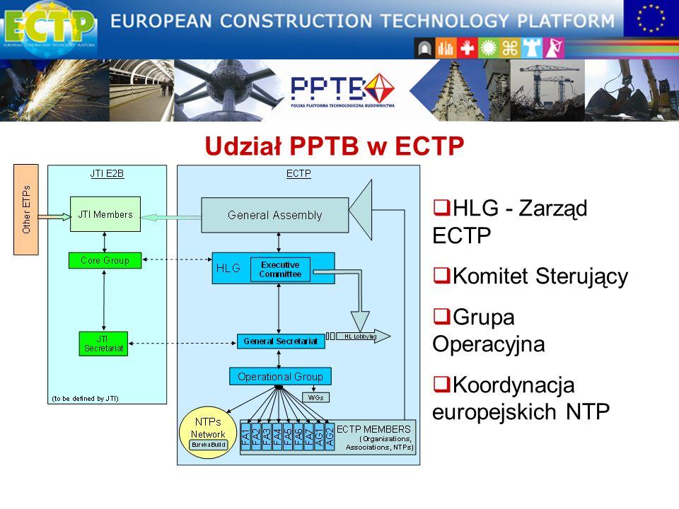 Udział PPTB w ECTP HLG - Zarząd ECTP Komitet Sterujący