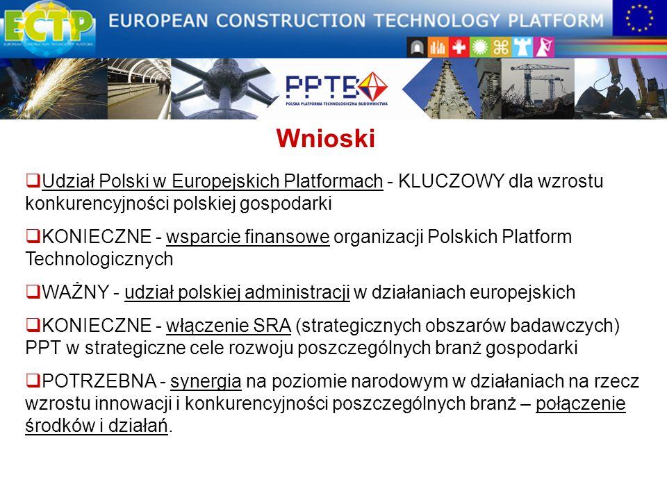 Wnioski Udział Polski w Europejskich Platformach - KLUCZOWY dla wzrostu konkurencyjności polskiej gospodarki.
