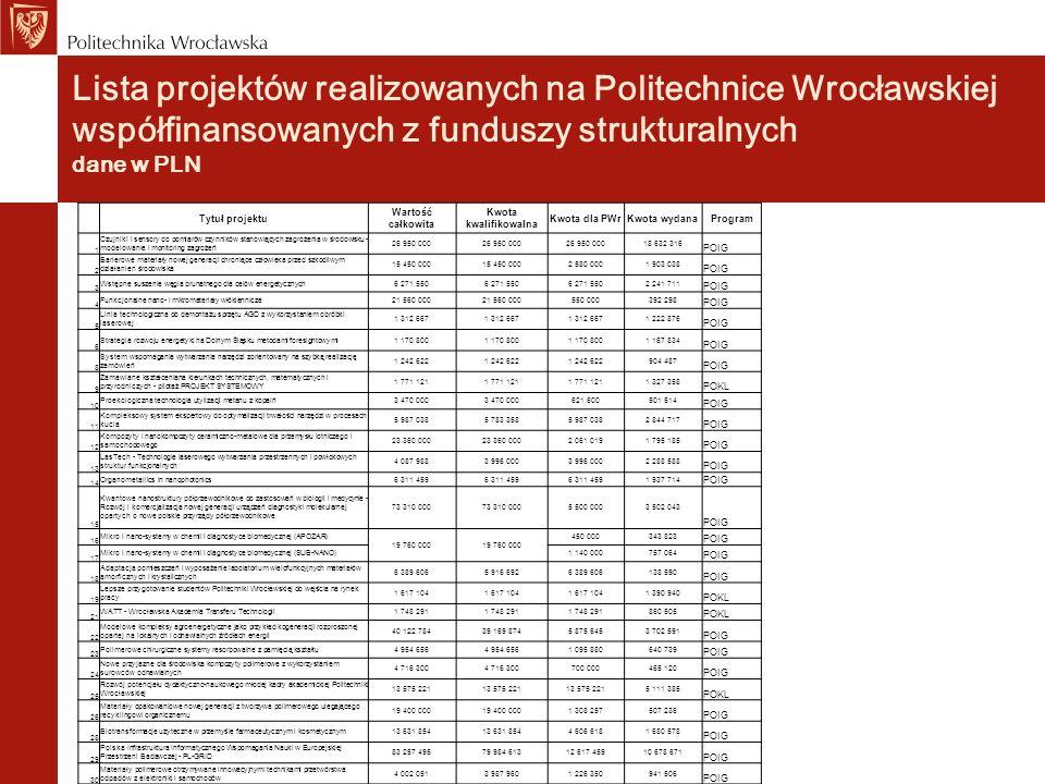 Lista projektów realizowanych na Politechnice Wrocławskiej współfinansowanych z funduszy strukturalnych dane w PLN