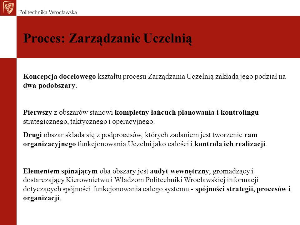 Proces: Zarządzanie Uczelnią