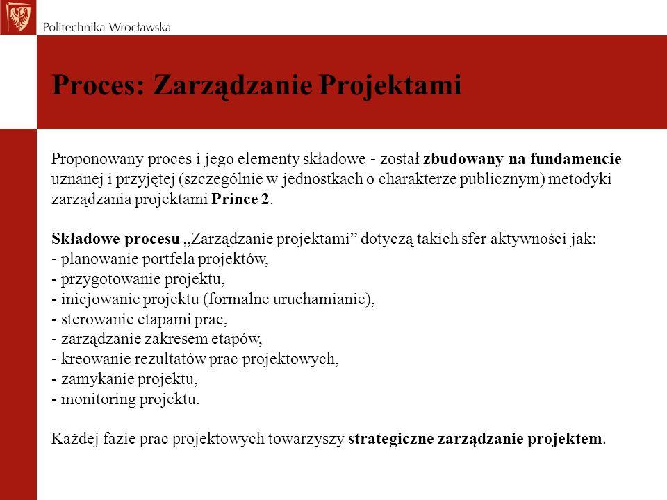 Proces: Zarządzanie Projektami