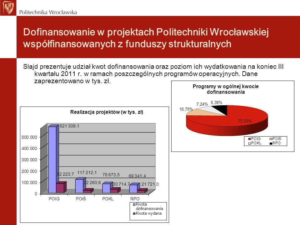 Dofinansowanie w projektach Politechniki Wrocławskiej współfinansowanych z funduszy strukturalnych