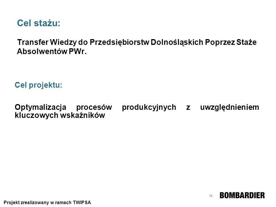 Cel stażu: Transfer Wiedzy do Przedsiębiorstw Dolnośląskich Poprzez Staże Absolwentów PWr.