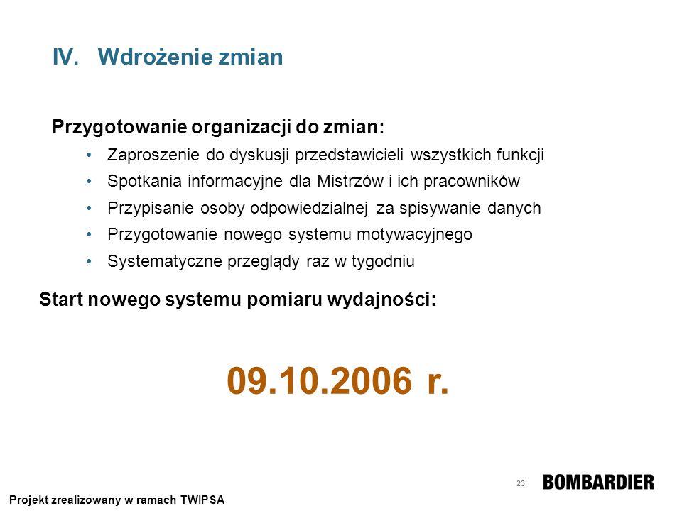 09.10.2006 r. Wdrożenie zmian Przygotowanie organizacji do zmian: