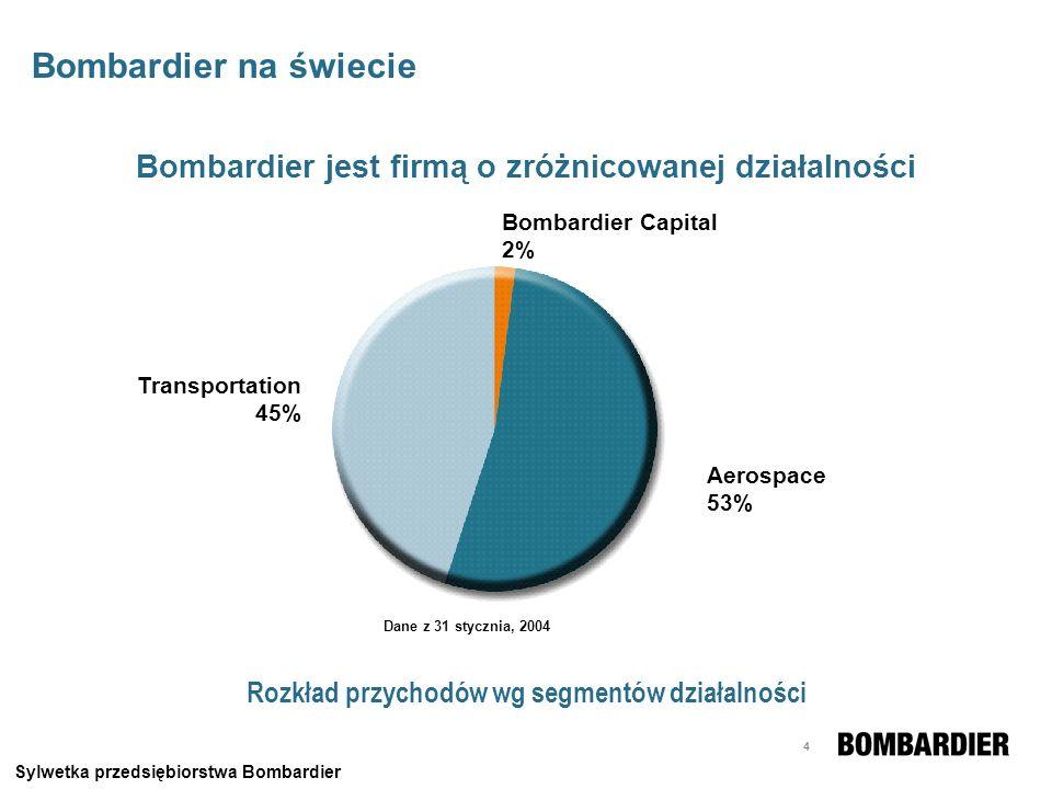Bombardier na świecie Bombardier jest firmą o zróżnicowanej działalności. Bombardier Capital 2% Transportation.