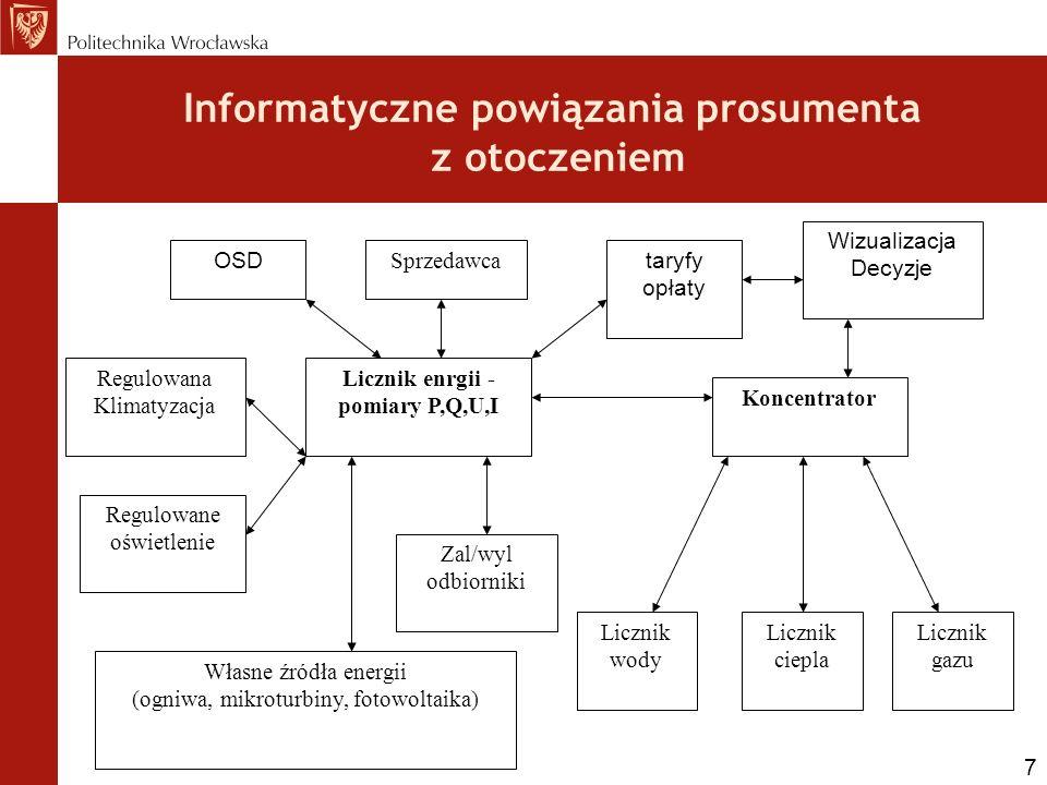 Informatyczne powiązania prosumenta z otoczeniem