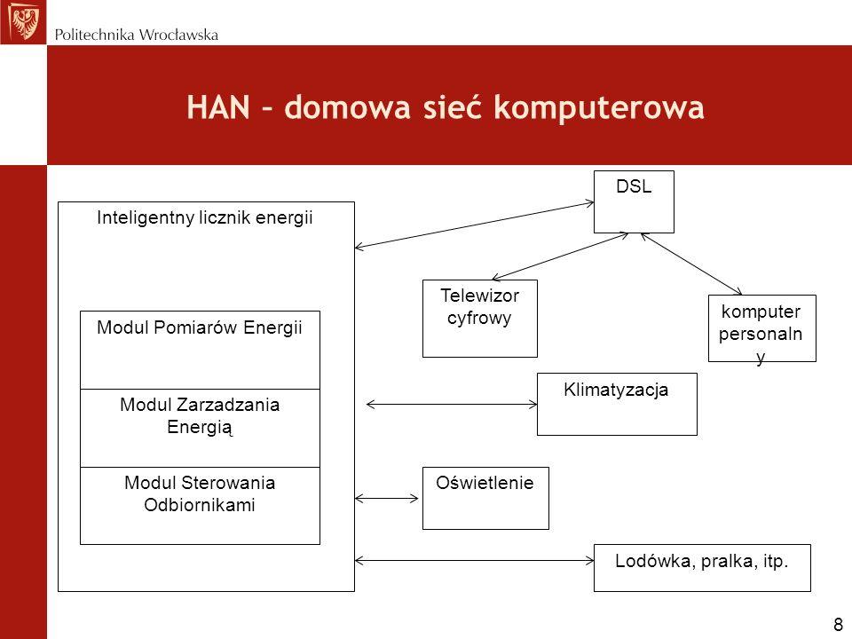 HAN – domowa sieć komputerowa