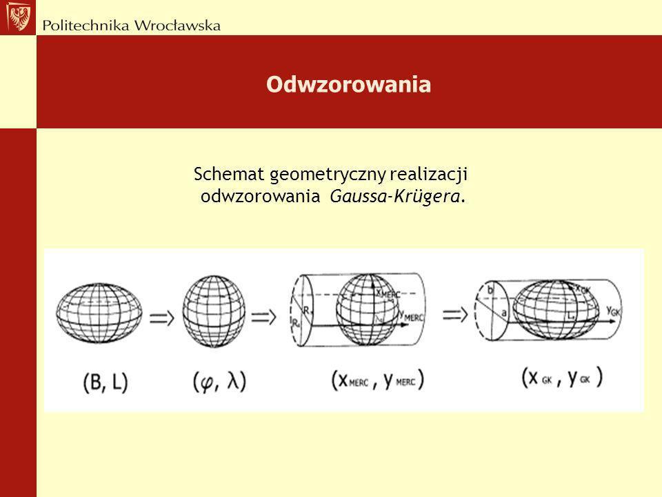 Odwzorowania Schemat geometryczny realizacji