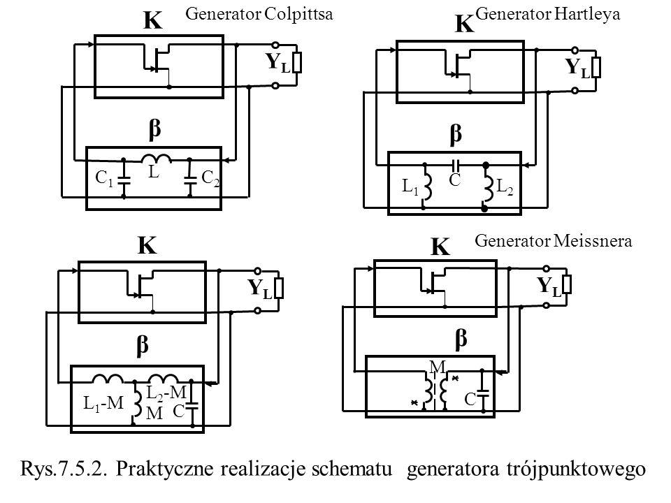 K YL. β. L. C1. C2. Generator Colpittsa. Generator Hartleya. K. YL. β. C. L1. L2. K. YL.