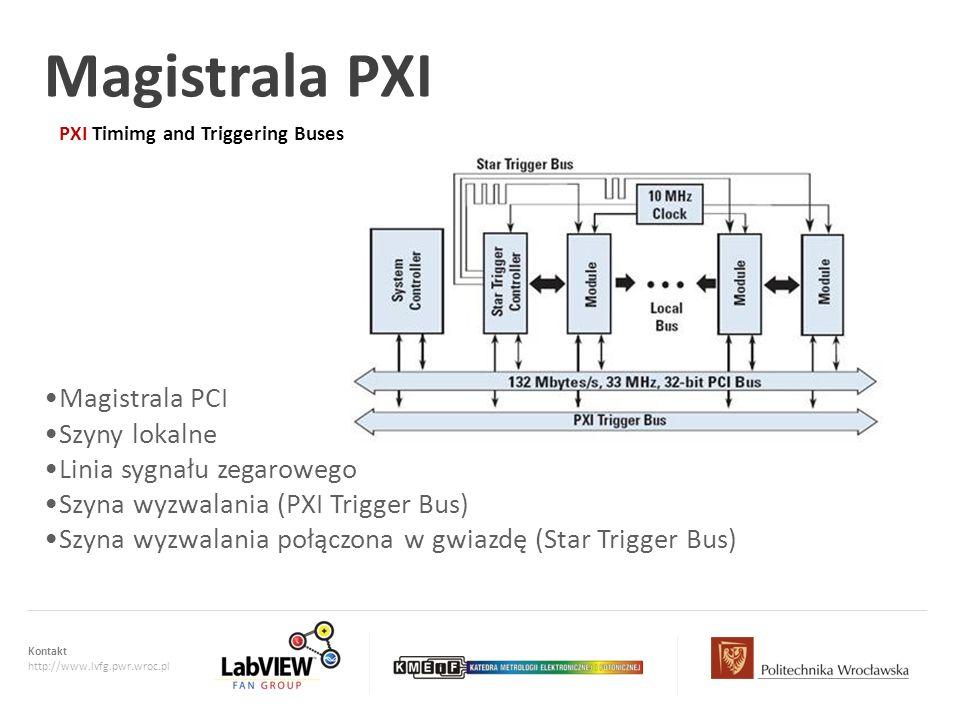 Magistrala PXI Magistrala PCI Szyny lokalne Linia sygnału zegarowego