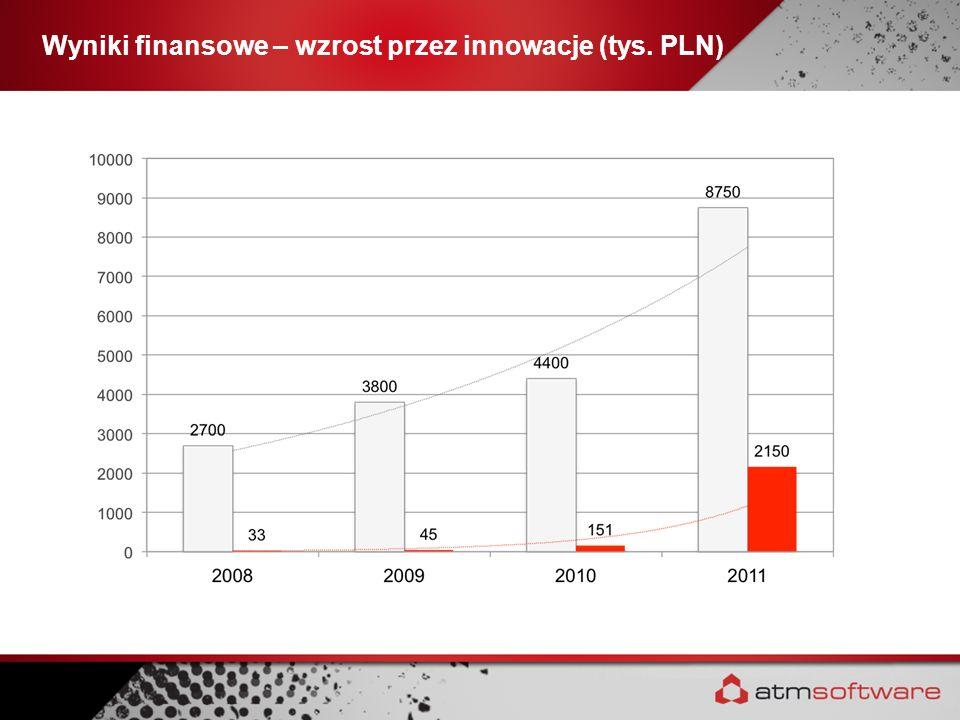 Wyniki finansowe – wzrost przez innowacje (tys. PLN)