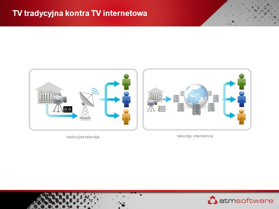 TV tradycyjna kontra TV internetowa