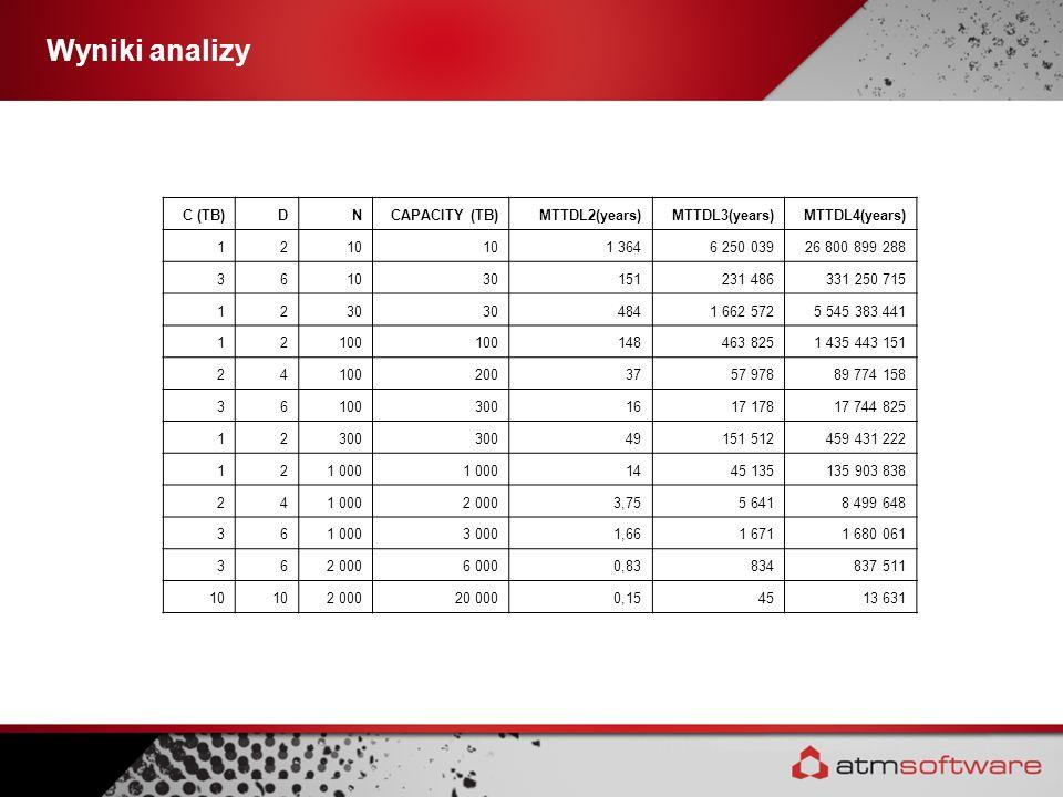 Wyniki analizy C (TB) D N CAPACITY (TB) MTTDL2(years) MTTDL3(years)