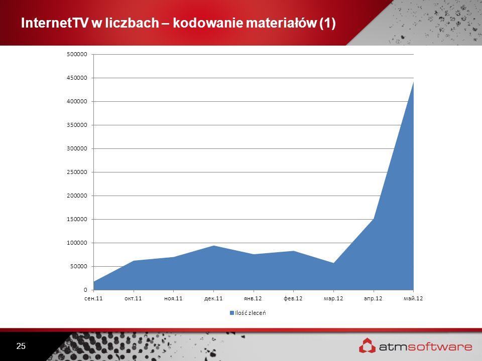 InternetTV w liczbach – kodowanie materiałów (1)