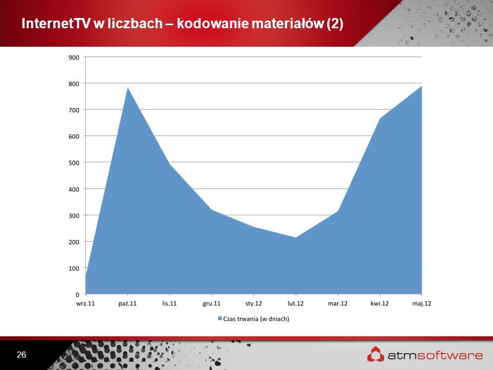 InternetTV w liczbach – kodowanie materiałów (2)
