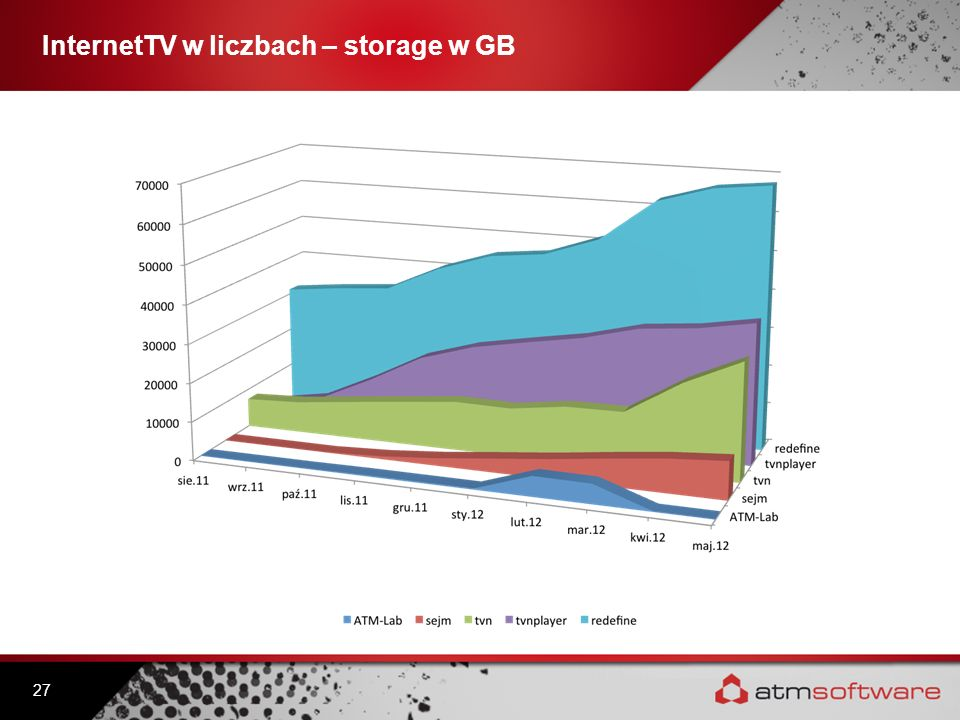 InternetTV w liczbach – storage w GB