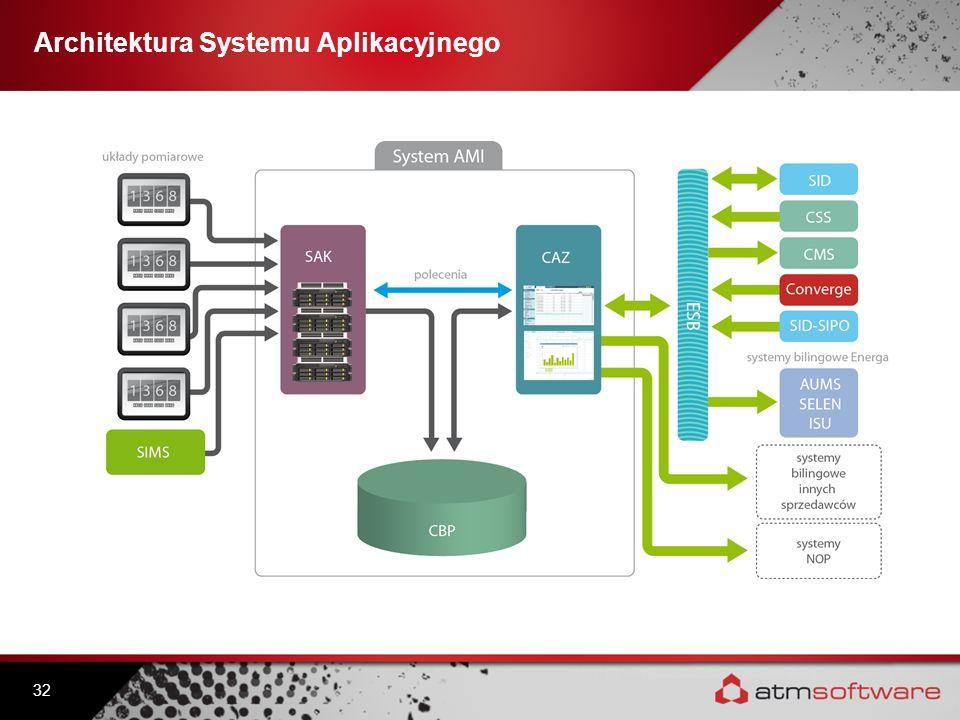 Architektura Systemu Aplikacyjnego