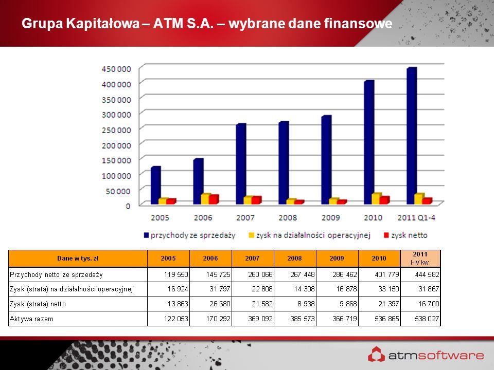 Grupa Kapitałowa – ATM S.A. – wybrane dane finansowe