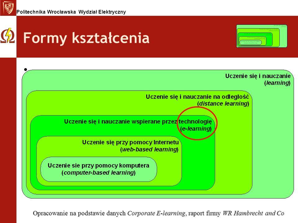 Formy kształcenia Opracowanie na podstawie danych Corporate E-learning, raport firmy WR Hambrecht and Co.
