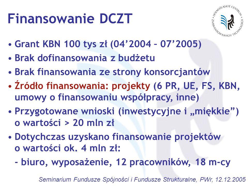 Finansowanie DCZT Grant KBN 100 tys zł (04'2004 – 07'2005)