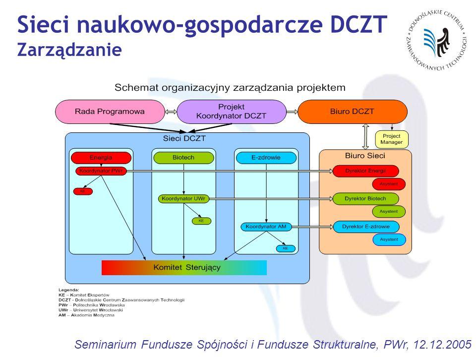 Sieci naukowo-gospodarcze DCZT Zarządzanie