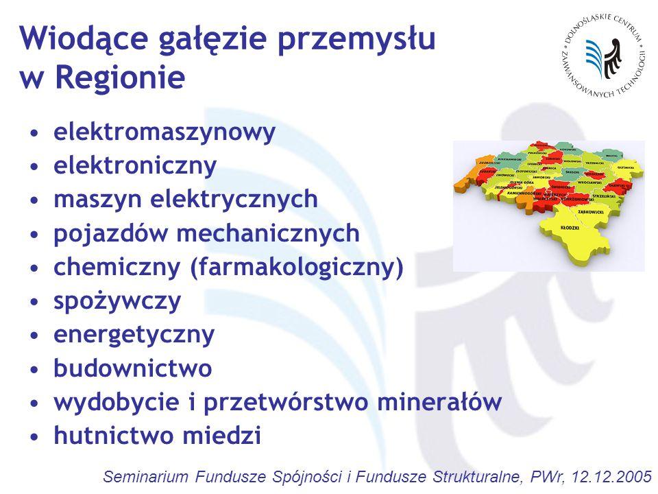 Wiodące gałęzie przemysłu w Regionie