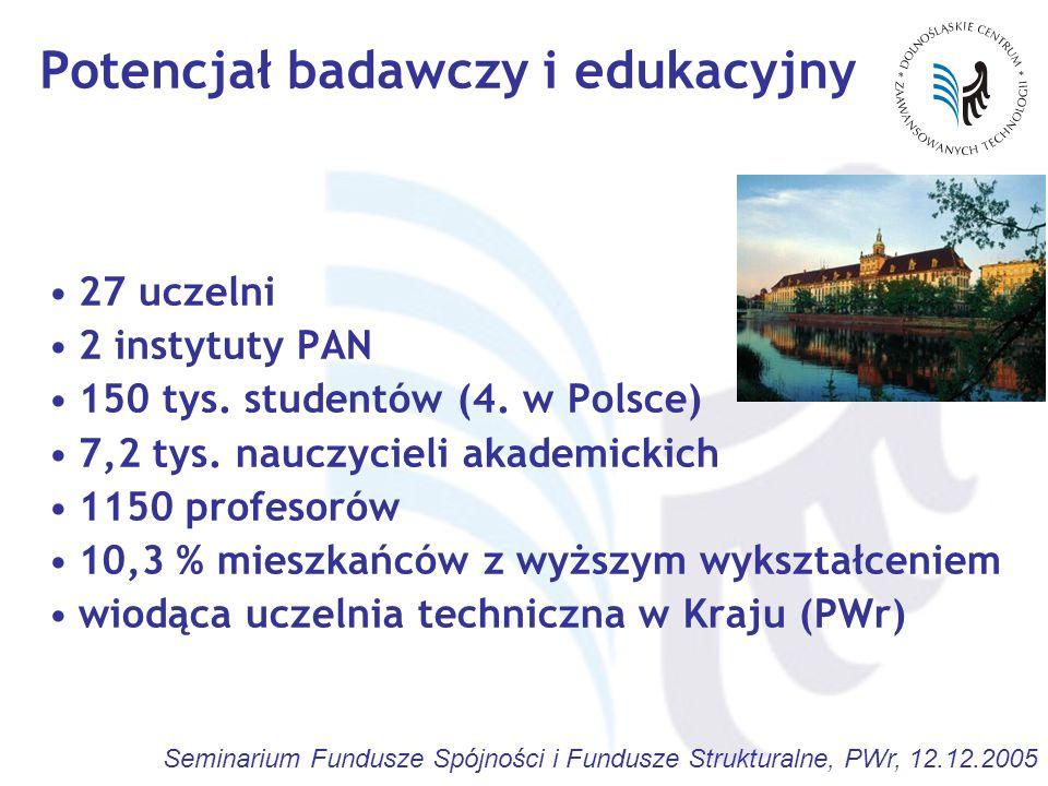 Potencjał badawczy i edukacyjny