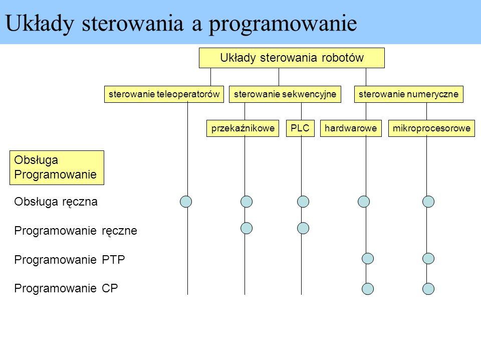 Układy sterowania a programowanie