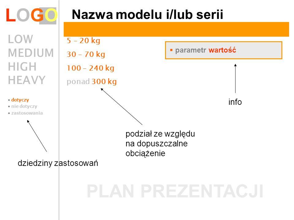 LOGO PLAN PREZENTACJI Nazwa modelu i/lub serii LOW 5 – 20 kg