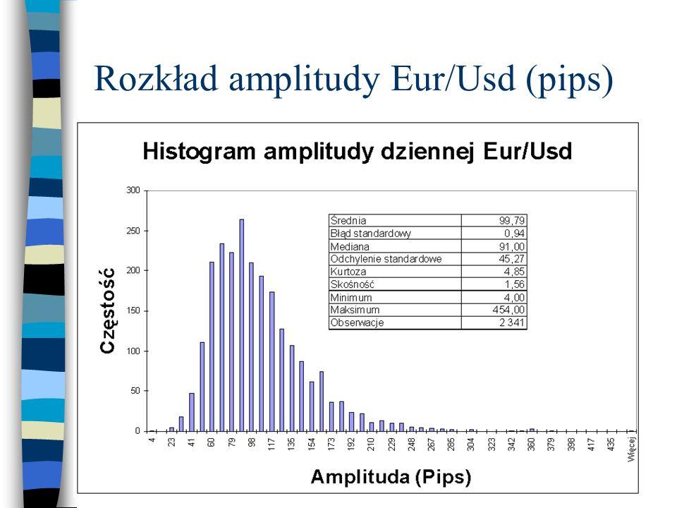 Rozkład amplitudy Eur/Usd (pips)