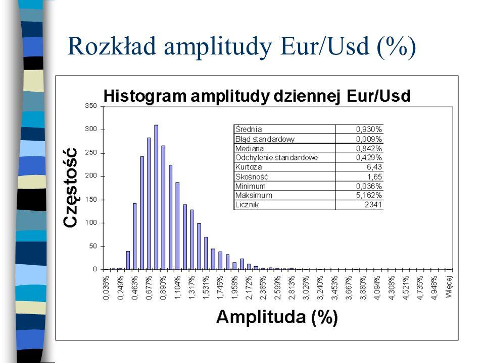 Rozkład amplitudy Eur/Usd (%)