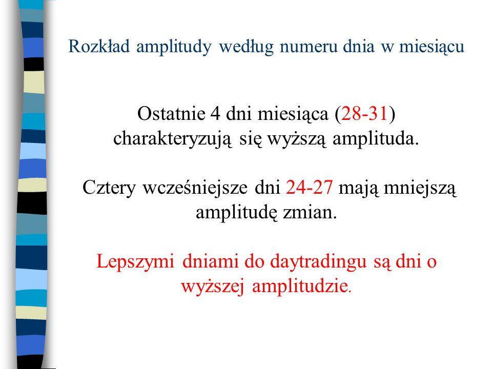 Rozkład amplitudy według numeru dnia w miesiącu