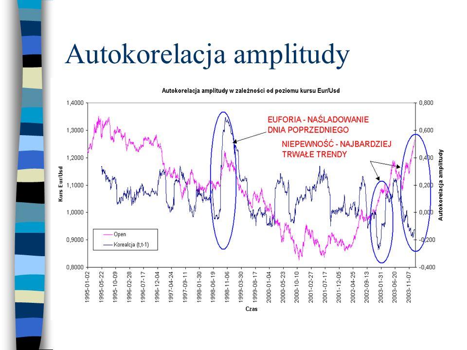 Autokorelacja amplitudy