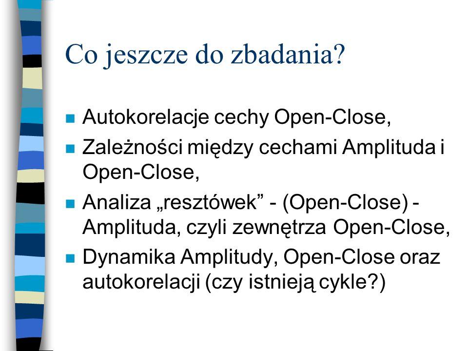 Co jeszcze do zbadania Autokorelacje cechy Open-Close,