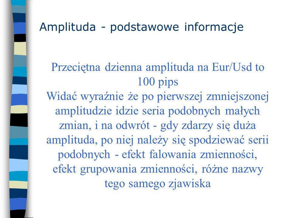 Amplituda - podstawowe informacje