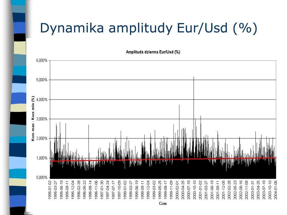Dynamika amplitudy Eur/Usd (%)