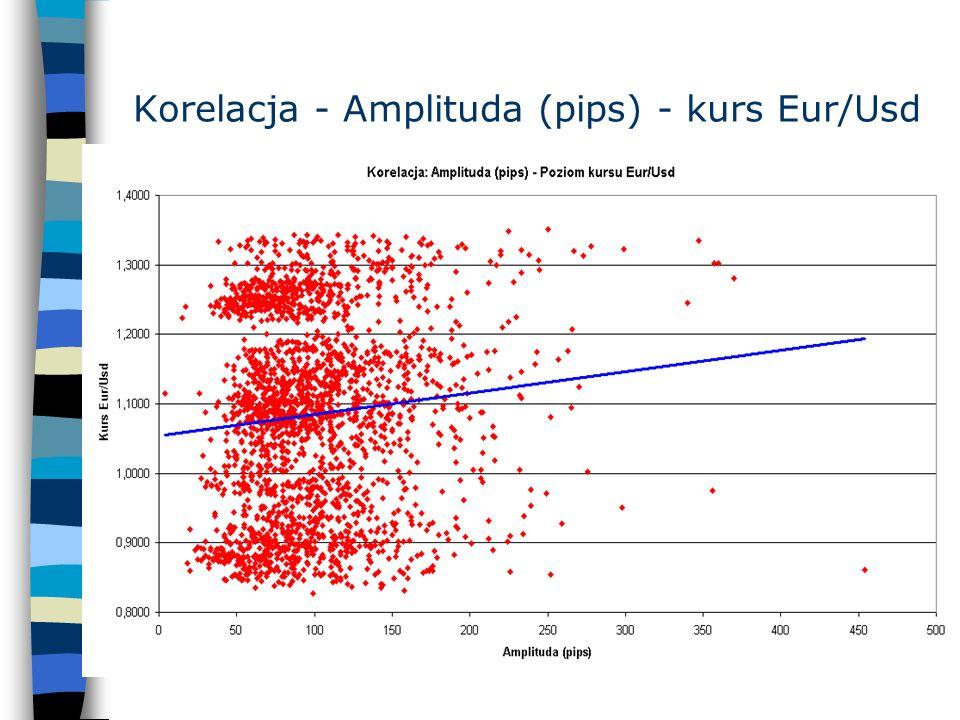 Korelacja - Amplituda (pips) - kurs Eur/Usd