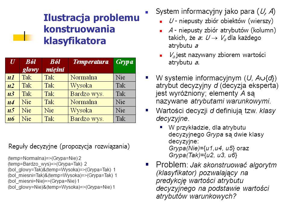 Ilustracja problemu konstruowania klasyfikatora